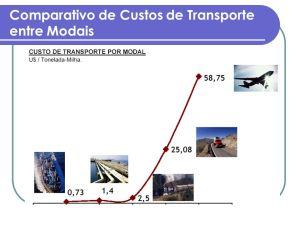 Brasil continua insistindo na solução rodoviária, submisso a interesses estrangeiros. E veja o gasto que a aviação aérea ocasiona