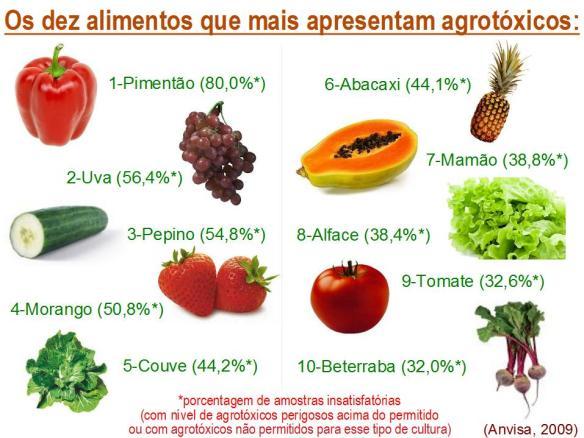 vegetais-com-mais-veneno
