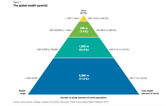 riquezas em pyramid
